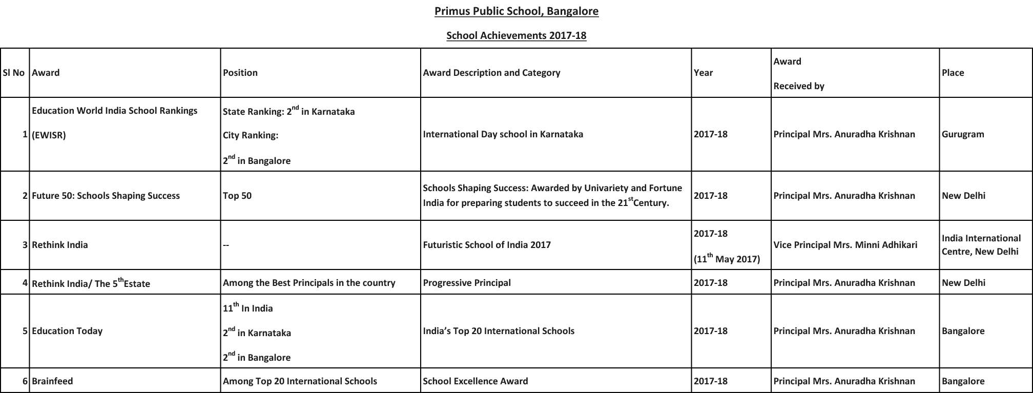 School-Achievements-2017-18